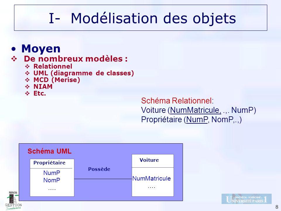 8 Moyen De nombreux modèles : Relationnel UML (diagramme de classes) MCD (Merise) NIAM Etc. I- Modélisation des objets Schéma Relationnel: Voiture (Nu