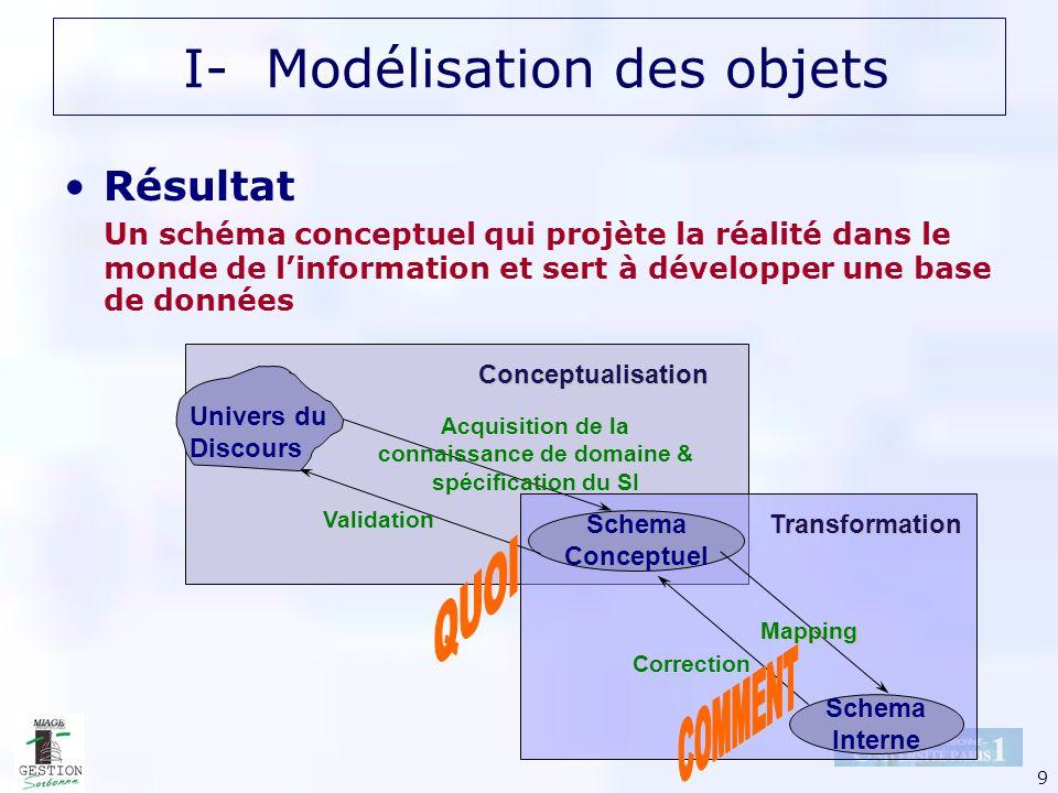 9 Résultat Un schéma conceptuel qui projète la réalité dans le monde de linformation et sert à développer une base de données Schema Conceptuel Schema