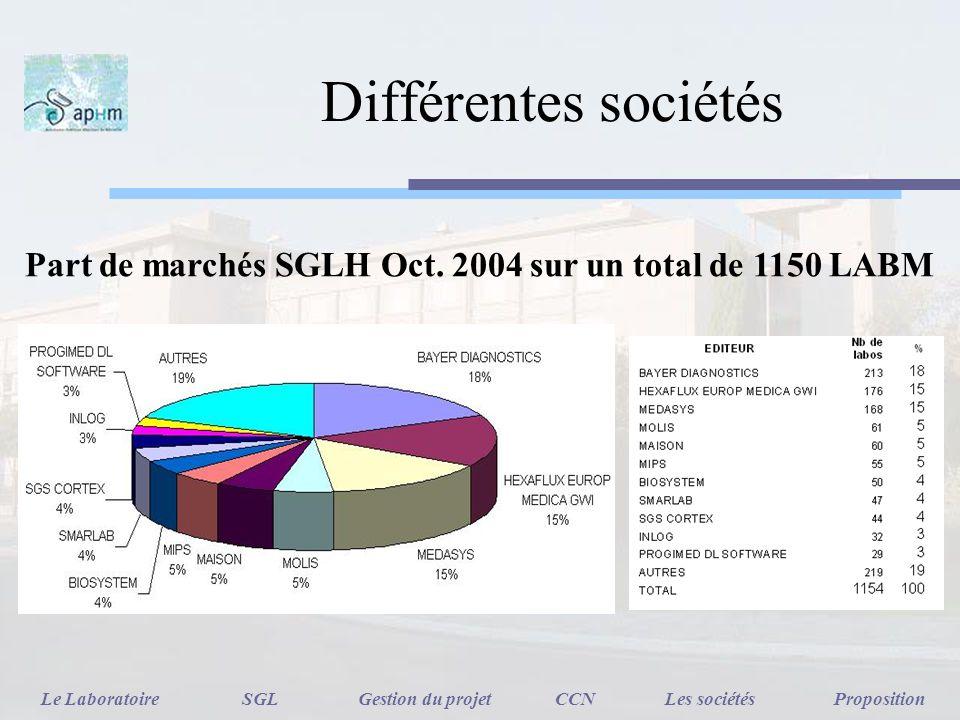Différentes sociétés Part de marchés SGLH Oct. 2004 sur un total de 1150 LABM Le LaboratoireSGLGestion du projetCCNLes sociétésProposition