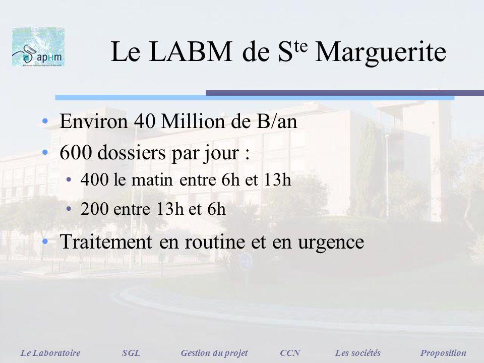 Le LABM de S te Marguerite Environ 40 Million de B/an 600 dossiers par jour : 400 le matin entre 6h et 13h 200 entre 13h et 6h Traitement en routine e