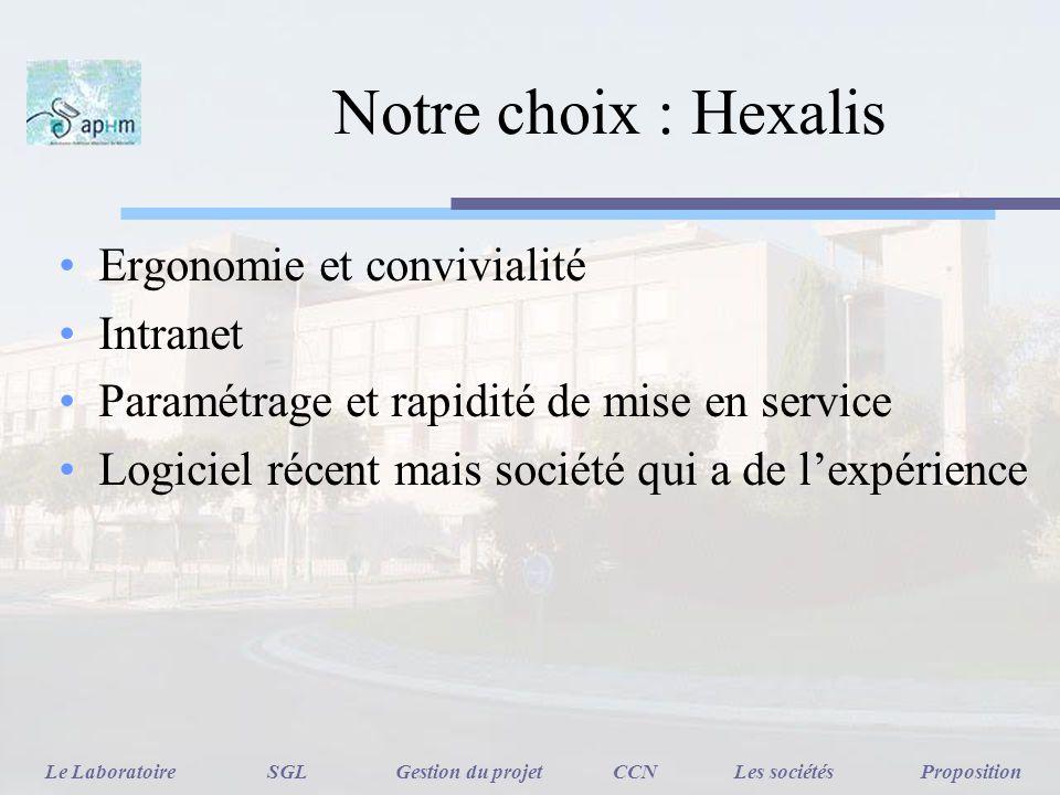 Notre choix : Hexalis Ergonomie et convivialité Intranet Paramétrage et rapidité de mise en service Logiciel récent mais société qui a de lexpérience