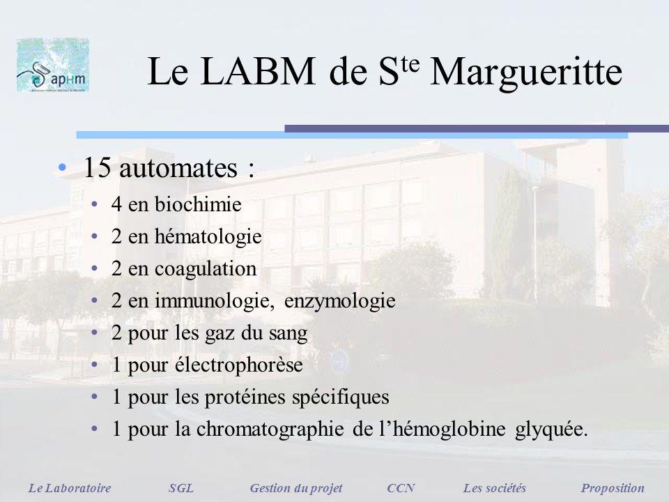 Le LABM de S te Margueritte 15 automates : 4 en biochimie 2 en hématologie 2 en coagulation 2 en immunologie, enzymologie 2 pour les gaz du sang 1 pou