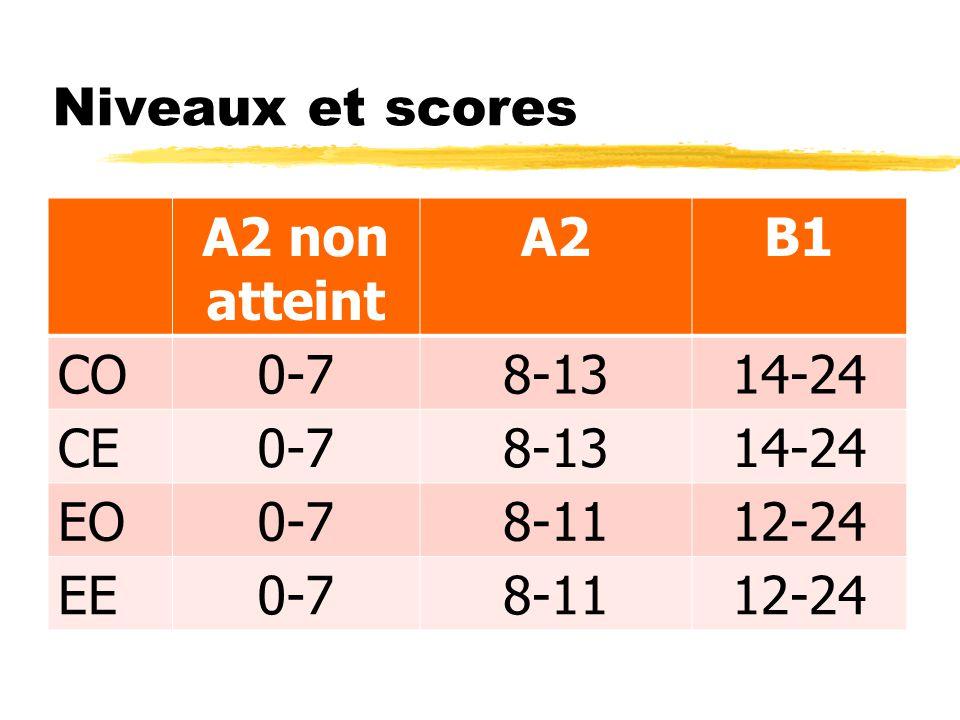 Niveaux et scores A2 non atteint A2B1 CO0-78-1314-24 CE0-78-1314-24 EO0-78-1112-24 EE0-78-1112-24