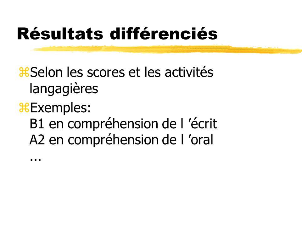 Résultats différenciés zSelon les scores et les activités langagières zExemples: B1 en compréhension de l écrit A2 en compréhension de l oral...