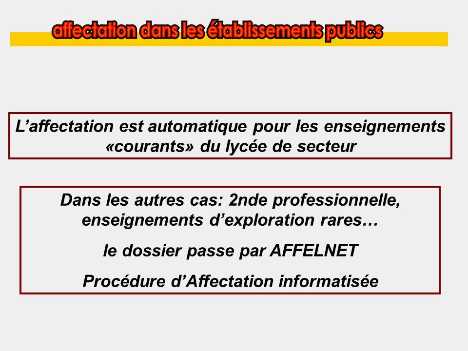 Laffectation est automatique pour les enseignements «courants» du lycée de secteur Dans les autres cas: 2nde professionnelle, enseignements dexploration rares… le dossier passe par AFFELNET Procédure dAffectation informatisée