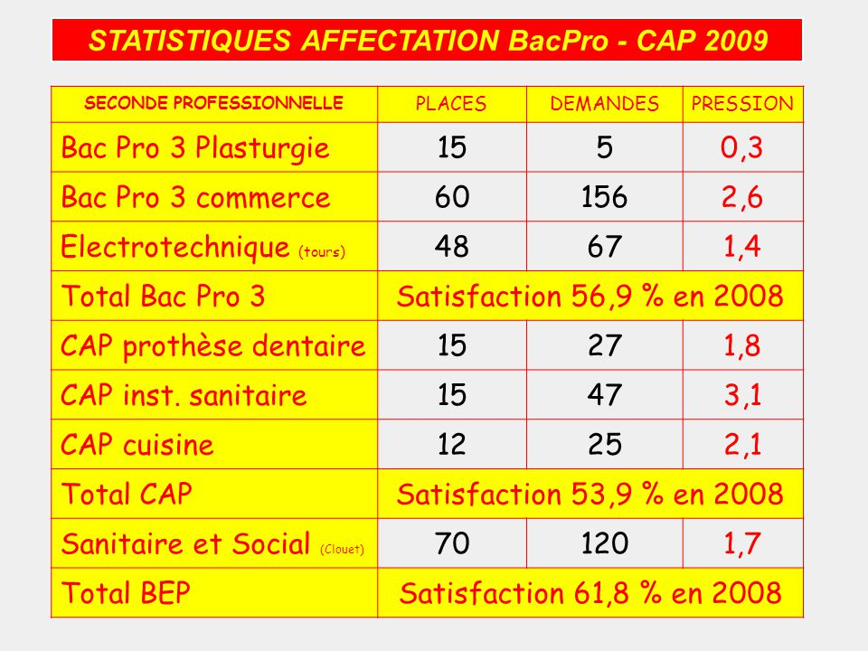 STATISTIQUES AFFECTATION BacPro - CAP 2009 SECONDE PROFESSIONNELLE PLACESDEMANDESPRESSION Bac Pro 3 Plasturgie1550,3 Bac Pro 3 commerce601562,6 Electrotechnique (tours) 48671,4 Total Bac Pro 3Satisfaction 56,9 % en 2008 CAP prothèse dentaire15271,8 CAP inst.
