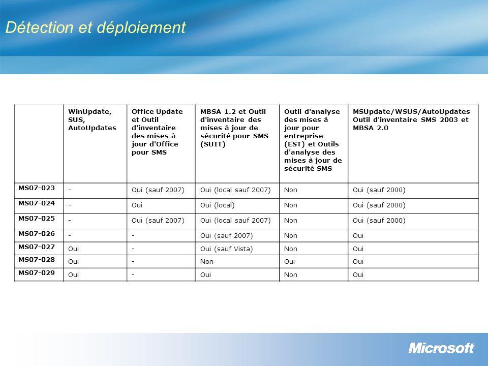 Détection et déploiement WinUpdate, SUS, AutoUpdates Office Update et Outil d inventaire des mises à jour d Office pour SMS MBSA 1.2 et Outil d inventaire des mises à jour de sécurité pour SMS (SUIT) Outil d analyse des mises à jour pour entreprise (EST) et Outils d analyse des mises à jour de sécurité SMS MSUpdate/WSUS/AutoUpdates Outil d inventaire SMS 2003 et MBSA 2.0 MS07-023 -Oui (sauf 2007)Oui (local sauf 2007)NonOui (sauf 2000) MS07-024 -OuiOui (local)NonOui (sauf 2000) MS07-025 -Oui (sauf 2007)Oui (local sauf 2007)NonOui (sauf 2000) MS07-026 --Oui (sauf 2007)NonOui MS07-027 Oui-Oui (sauf Vista)NonOui MS07-028 Oui-NonOui MS07-029 Oui- NonOui