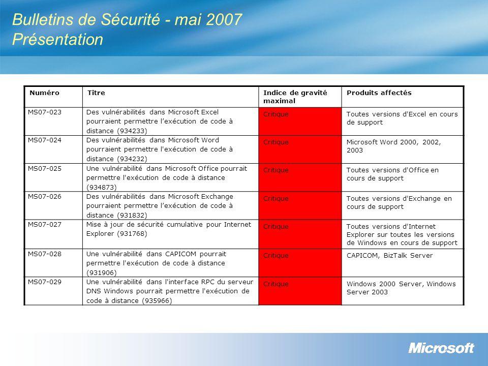 Bulletins de Sécurité - mai 2007 Présentation NuméroTitreIndice de gravité maximal Produits affectés MS07-023 Des vulnérabilités dans Microsoft Excel pourraient permettre lexécution de code à distance (934233) CritiqueToutes versions d Excel en cours de support MS07-024 Des vulnérabilités dans Microsoft Word pourraient permettre l exécution de code à distance (934232) CritiqueMicrosoft Word 2000, 2002, 2003 MS07-025 Une vulnérabilité dans Microsoft Office pourrait permettre l exécution de code à distance (934873) CritiqueToutes versions d Office en cours de support MS07-026 Des vulnérabilités dans Microsoft Exchange pourraient permettre lexécution de code à distance (931832) CritiqueToutes versions d Exchange en cours de support MS07-027 Mise à jour de sécurité cumulative pour Internet Explorer (931768) CritiqueToutes versions d Internet Explorer sur toutes les versions de Windows en cours de support MS07-028 Une vulnérabilité dans CAPICOM pourrait permettre l exécution de code à distance (931906) CritiqueCAPICOM, BizTalk Server MS07-029Une vulnérabilité dans l interface RPC du serveur DNS Windows pourrait permettre l exécution de code à distance (935966) CritiqueWindows 2000 Server, Windows Server 2003