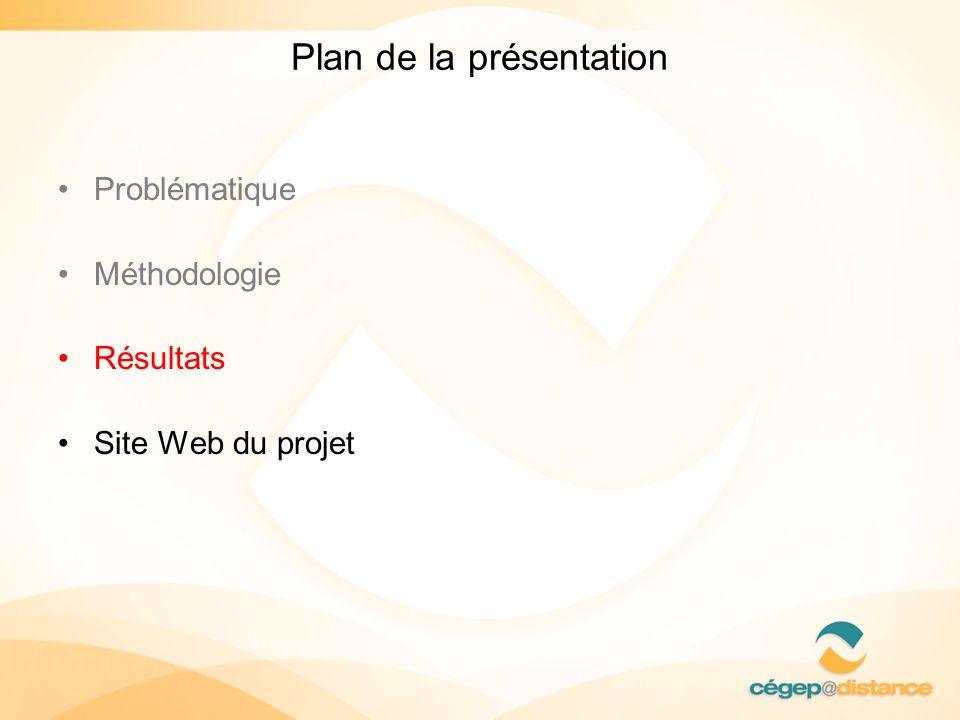 Plan de la présentation Problématique Méthodologie Résultats Site Web du projet