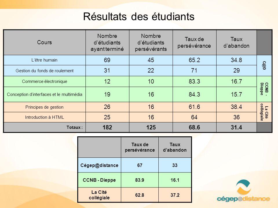 Résultats des étudiants Cours Nombre détudiants ayant terminé Nombre détudiants persévérants Taux de persévérance Taux dabandon Lêtre humain 694565.23