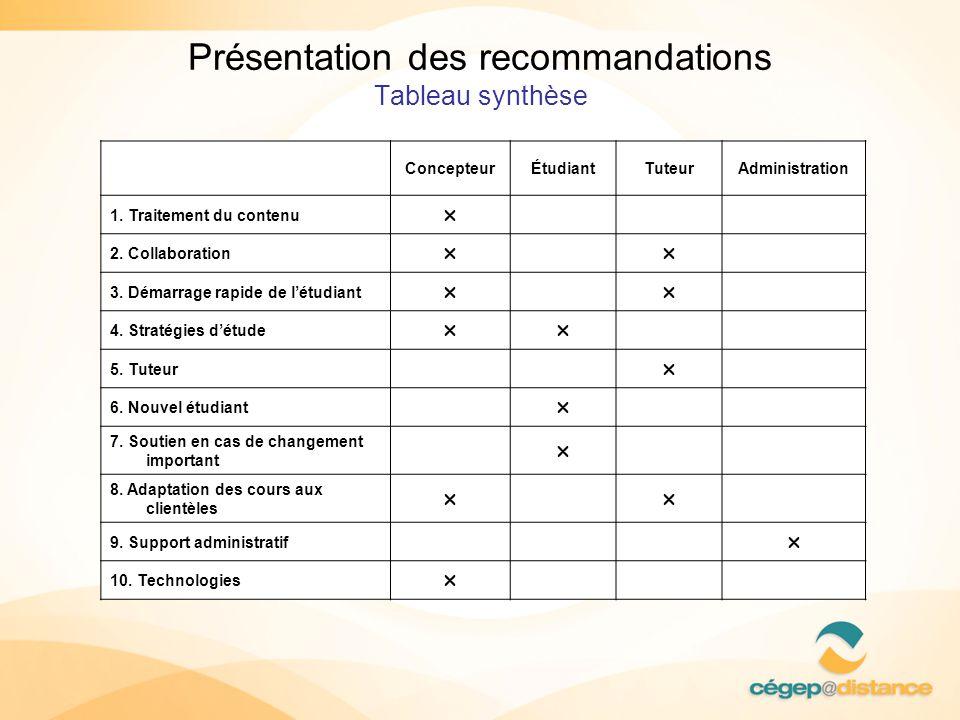 Présentation des recommandations Tableau synthèse ConcepteurÉtudiantTuteurAdministration 1. Traitement du contenu 2. Collaboration 3. Démarrage rapide
