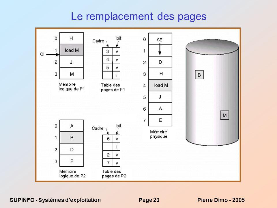 SUPINFO - Systèmes dexploitationPage 23Pierre Dimo - 2005 Le remplacement des pages