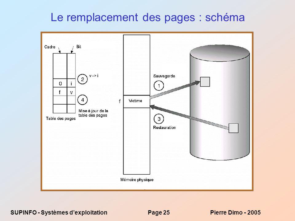 SUPINFO - Systèmes dexploitationPage 25Pierre Dimo - 2005 Le remplacement des pages : schéma