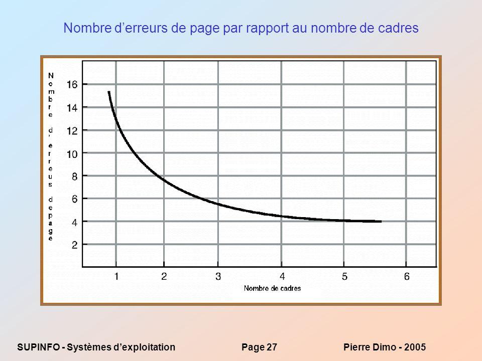 SUPINFO - Systèmes dexploitationPage 27Pierre Dimo - 2005 Nombre derreurs de page par rapport au nombre de cadres