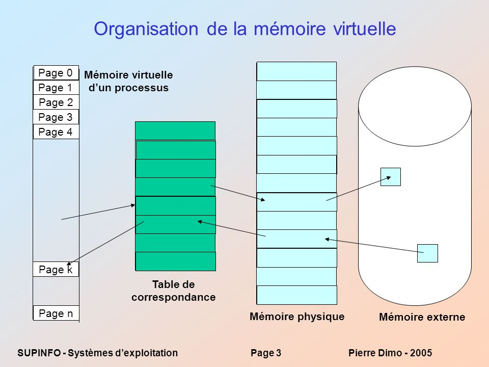 SUPINFO - Systèmes dexploitationPage 3Pierre Dimo - 2005 Organisation de la mémoire virtuelle Page 0 Page 1 Page 2 Page 3 Page 4 Page n Page k Mémoire virtuelle dun processus Table de correspondance Mémoire physique Mémoire externe