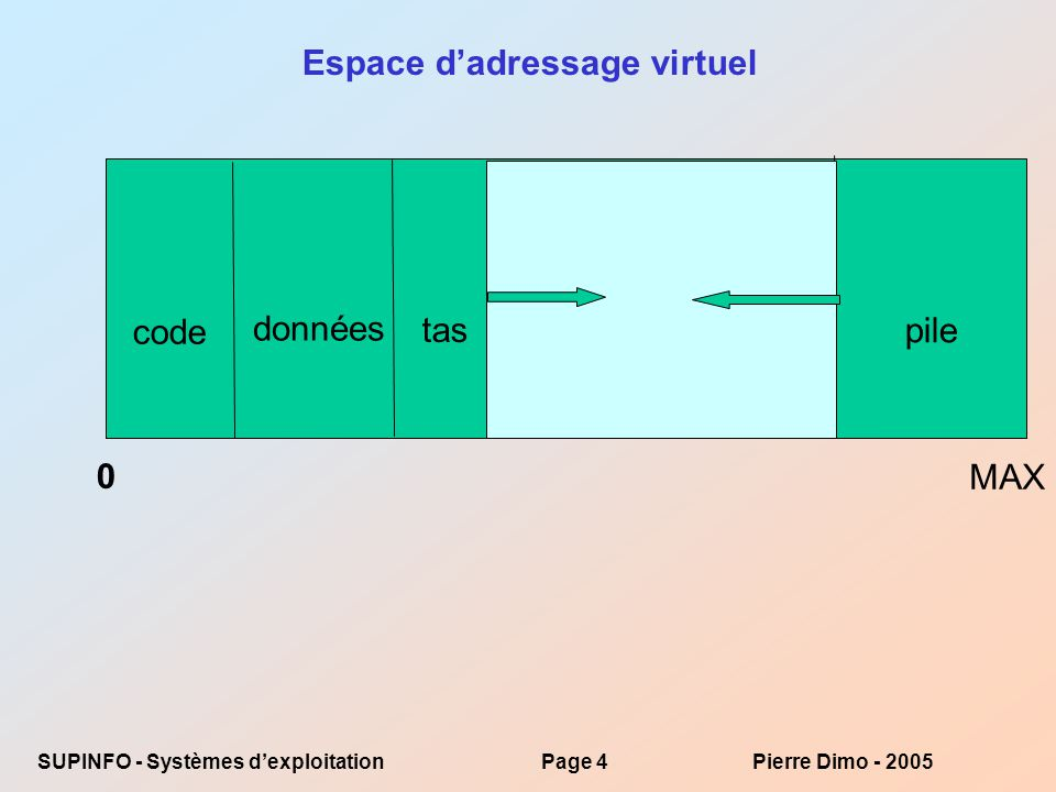SUPINFO - Systèmes dexploitationPage 15Pierre Dimo - 2005 Effet sur la performance du système Soit p la probabilité derreur de page : 0 p 1.0 –si p = 0 pas derreurs –si p = 1, toutes les références à la mémoire sont des erreurs Durée effective dadressage (TAE = Temps Effectif dAdressage) TAE = (1 – p) x temps_daccès_à_ la_mémoire + p x (temps_de_traitement_de_lerreur + temps de sauvegarde de la page + temps de restauration dune page + surcharge due au redémarrage)