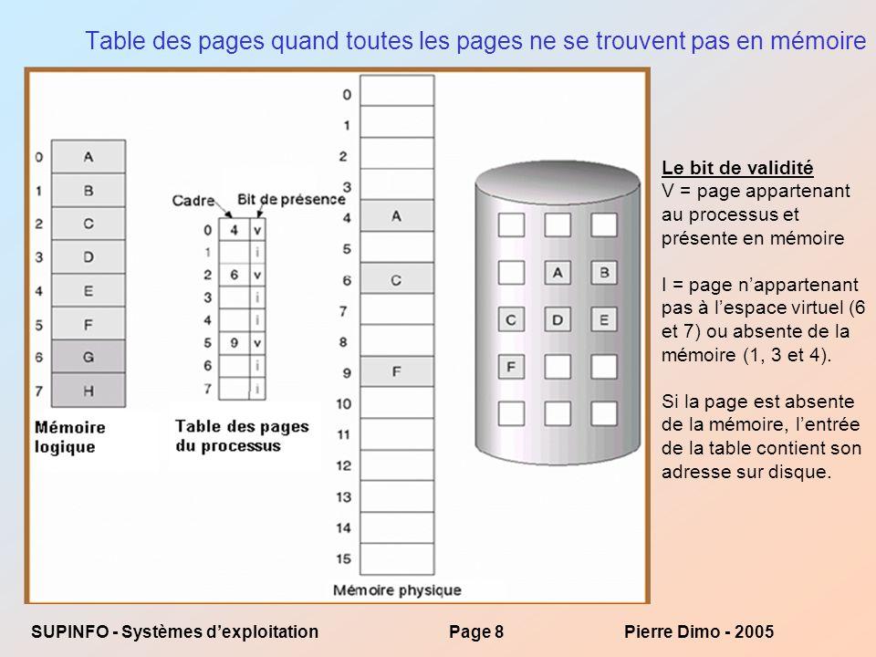 SUPINFO - Systèmes dexploitationPage 29Pierre Dimo - 2005 /* * * * MemVirt_FIFO démontre l algorithme FIFO de remplacement de pages * et met en évidence l anomalie de Belady * Pierre Dimo * version 2005 * * */ public class MemVirt_FIFO { public static int N; public static int Cadres[]; public static int Liste[] = {1,2,3,4,1,2,5,1,2,3,4,5}; public static void main() { for (N=1 ; N < Liste.length ; N++) { Cadres = new int[N]; int i, j, k; int p=0; for (j=0 ; j < N ; j++) // initialisation Cadres[j]=-1; for (i=0 ; i < Liste.length ; i++) { for (j=0 ; j < N ; j++) // vérifier si déjà en mémoire if (Cadres[j]==Liste[i]) break; if (j==N) // pas en mémoire for (j=0 ; j < N ; j++) // vérifier si place if (Cadres[j] < 0) { Cadres[j] = Liste[i]; p++ ; break; } if (j == N) // pas de place, il faut libérer la page la plus ancienne { for (k=1 ; k < N ; k++) Cadres[k-1] = Cadres[k]; Cadres[N-1]=Liste[i]; p++ ; } System.out.println( Nombre de cadres = +N+ Remplacements = +p); } }}