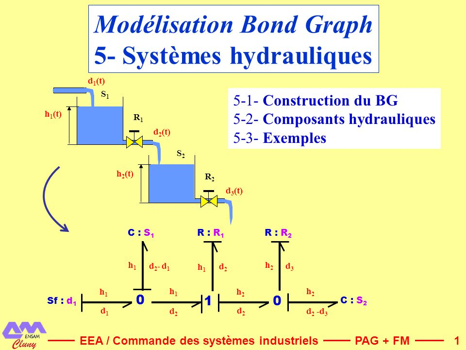 2 Notations BG5-1- Construction du BG Effort eP : pression Flux fQ : débit volumique Moment pp : moment hydraulique ou impulsion de pression Déplacement qV : volume PuissanceP(t).Q(t) EnergieCinétique Potentielle Elément RR : restriction Elément II : inertie dun fluide Elément CC : accumulateur hydraulique (Pa) (m 3 /s) (Pa.s) (m 3 ) (W) (J) (Pa.s/m 3 ) (Pa.s 2 /m 3 ) (m 3 /Pa) NB : Limitation aux liquides faiblement compressibles (gaz exclus)