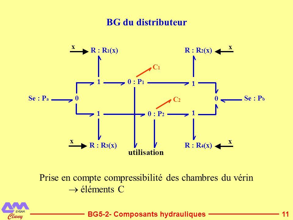 11 BG du distributeur BG5-2- Composants hydrauliques Se : P a 0 : P 1 0 : P 2 Se : P b utilisation x 1 R : R 1 (x) 0 1 R : R 4 (x) R : R 2 (x) R : R 3