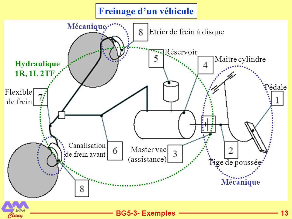 13 Freinage dun véhicule BG5-3- Exemples Pédale Tige de poussée Master vac (assistance) Maître cylindre Réservoir Canalisation de frein avant Flexible