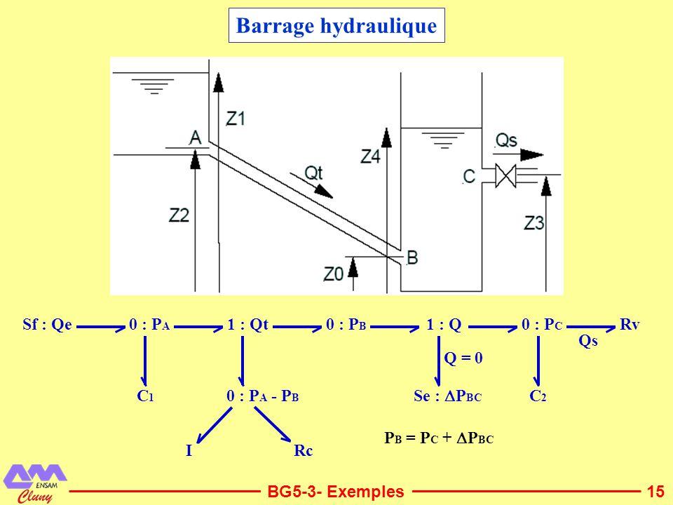 15 Barrage hydraulique BG5-3- Exemples 0 : P A 0 : P B 0 : P C 1 : Qt 0 : P A - P B C2C2 Sf : Qe C1C1 RcI Rv Qs 1 : Q Se : P BC Q = 0 P B = P C + P BC