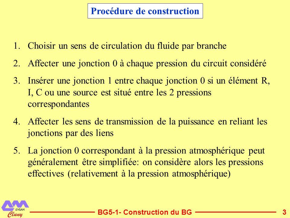 3 Procédure de construction 1.Choisir un sens de circulation du fluide par branche 2.Affecter une jonction 0 à chaque pression du circuit considéré 3.