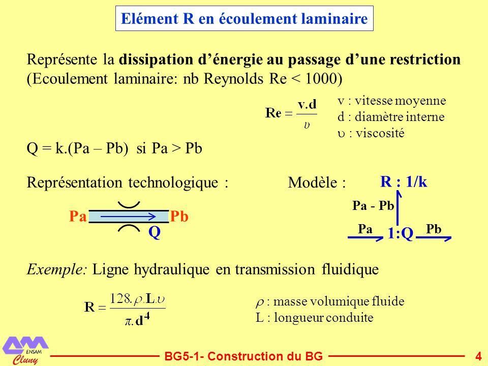 4 Elément R en écoulement laminaire Représente la dissipation dénergie au passage dune restriction (Ecoulement laminaire: nb Reynolds Re < 1000) v : v