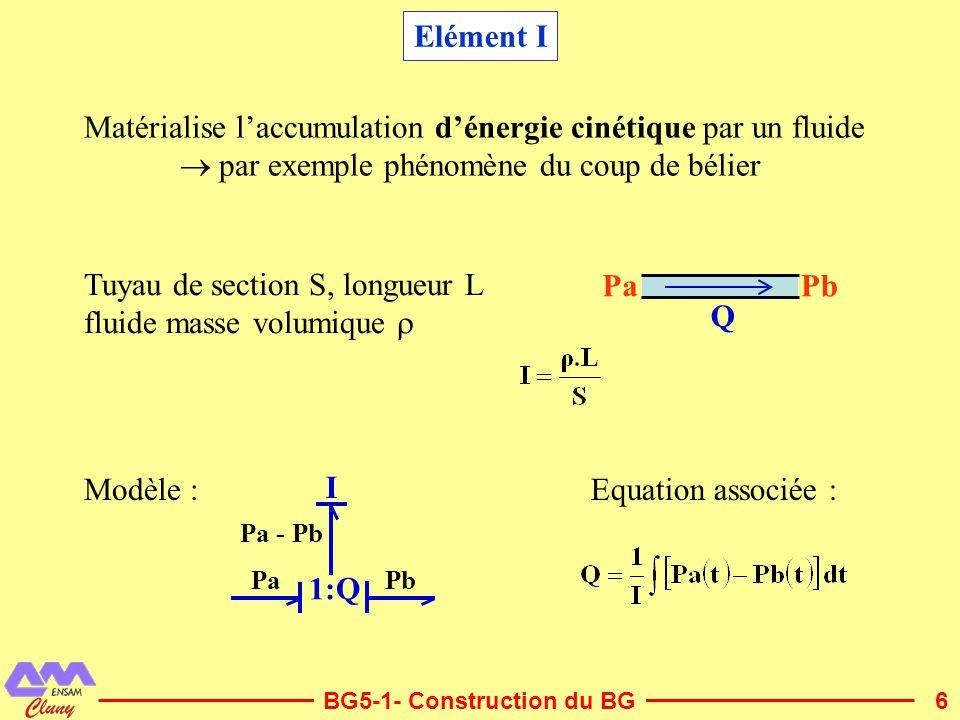 6 Elément I Matérialise laccumulation dénergie cinétique par un fluide par exemple phénomène du coup de bélier Tuyau de section S, longueur L fluide m