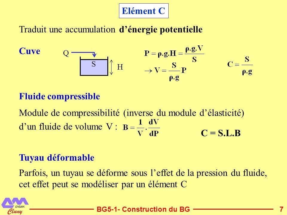 7 Elément C Traduit une accumulation dénergie potentielle Q H S Cuve Fluide compressible Tuyau déformable Module de compressibilité (inverse du module