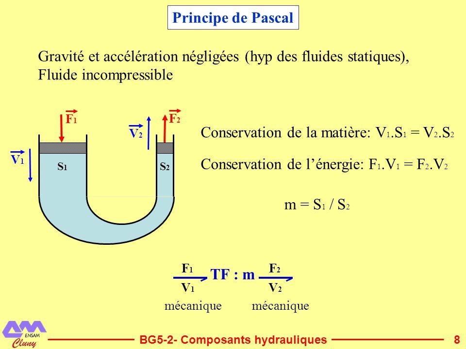 8 Principe de Pascal BG5-2- Composants hydrauliques S1S1 S2S2 F1F1 V1V1 F2F2 V2V2 Gravité et accélération négligées (hyp des fluides statiques), Fluid