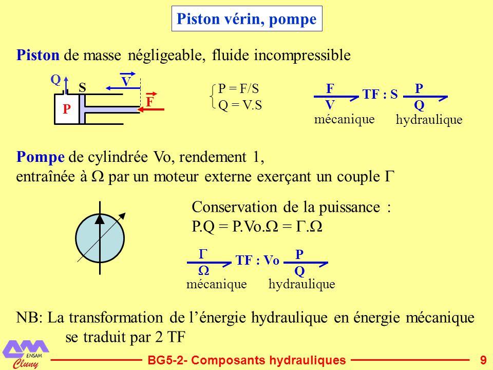 9 Piston vérin, pompe BG5-2- Composants hydrauliques Piston de masse négligeable, fluide incompressible F V Q P S Pompe de cylindrée Vo, rendement 1,