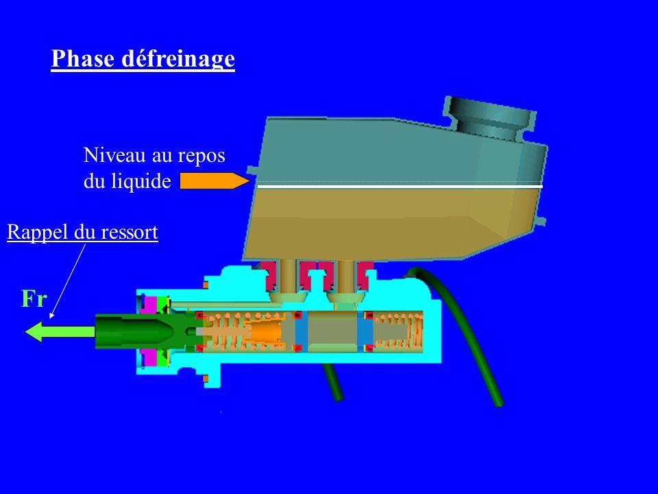 Rappel du ressort Fr Phase défreinage Niveau au repos du liquide