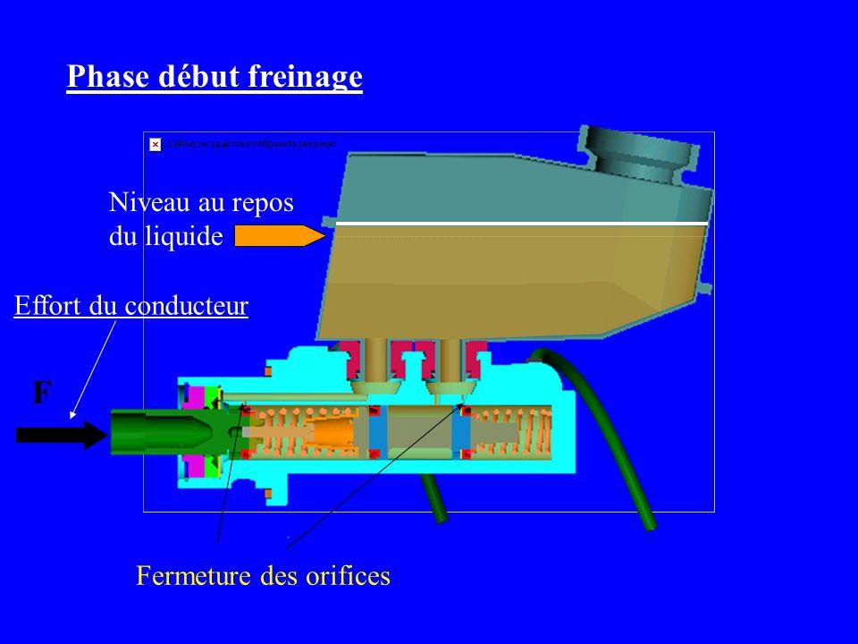 Effort du conducteur F Phase début freinage Niveau au repos du liquide Fermeture des orifices