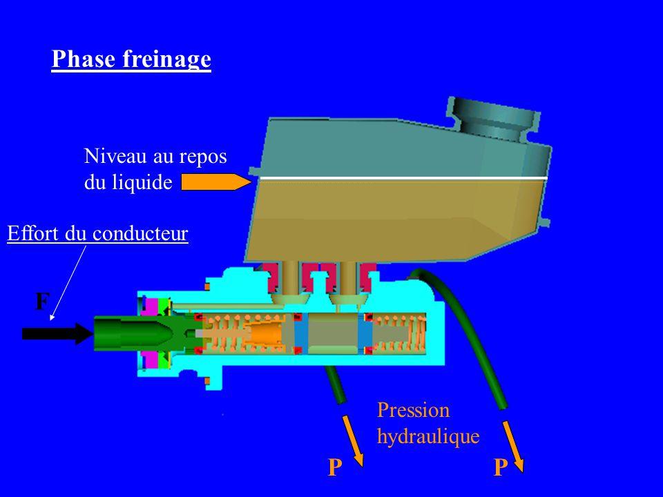 Pression hydraulique PP Effort du conducteur F Phase freinage Niveau au repos du liquide