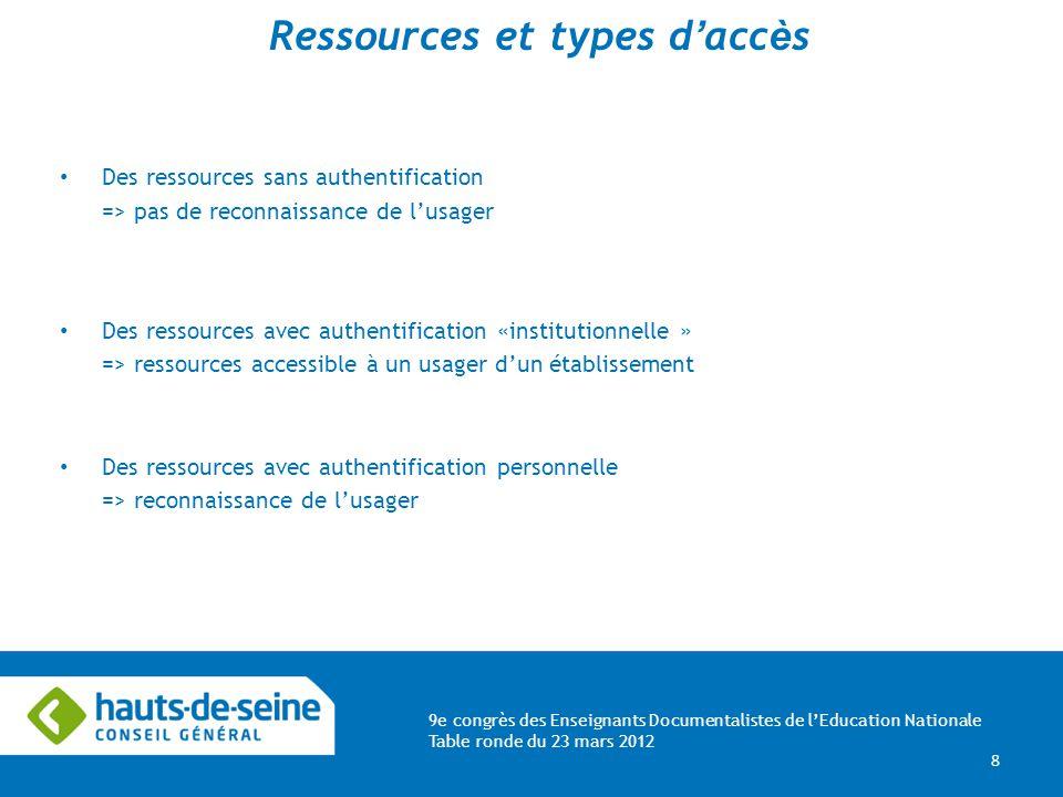 9e congrès des Enseignants Documentalistes de lEducation Nationale Table ronde du 23 mars 2012 8 Ressources et types d acc è s Des ressources sans aut