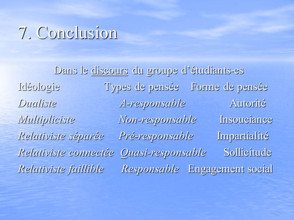 7. Conclusion Dans le discours du groupe détudiants-es Dans le discours du groupe détudiants-es Idéologie Types de pensée Forme de pensée Dualiste A-r
