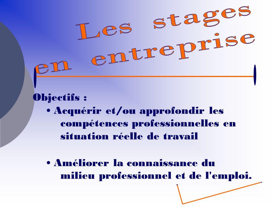 Objectifs : Acquérir et/ou approfondir les compétences professionnelles en situation réelle de travail Améliorer la connaissance du milieu professionn