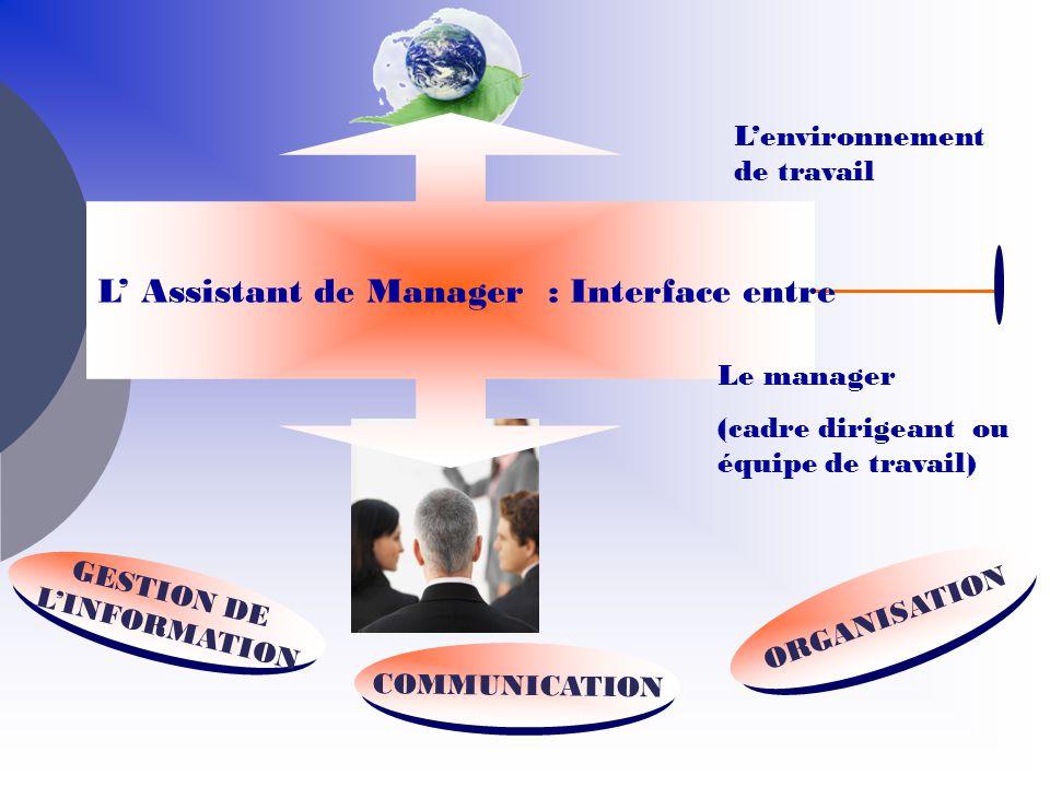 COMMUNICATION ORGANISATION GESTION DE LINFORMATION Lenvironnement de travail L Assistant de Manager : Interface entre Le manager (cadre dirigeant ou é