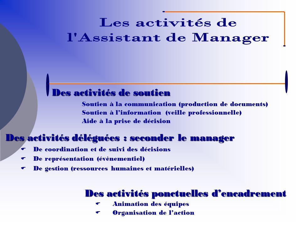 Des activités de soutien Soutien à la communication (production de documents) Soutien à linformation (veille professionnelle) Aide à la prise de décis