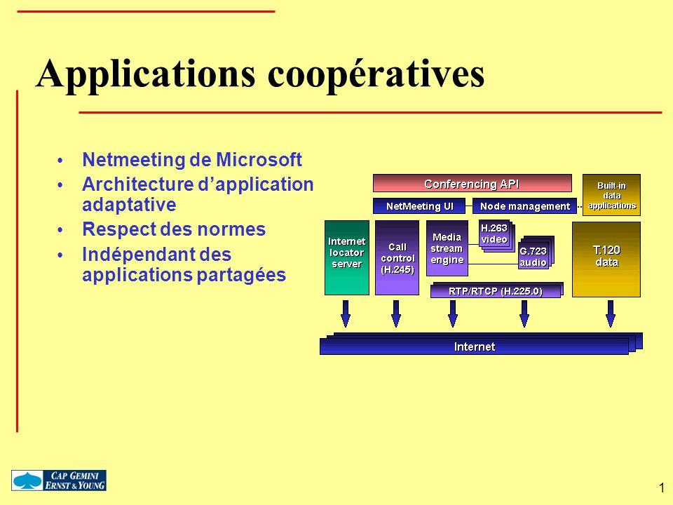 1 Applications coopératives Netmeeting de Microsoft Architecture dapplication adaptative Respect des normes Indépendant des applications partagées