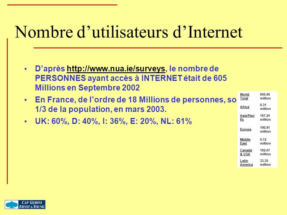 Nombre dutilisateurs dInternet Daprès http://www.nua.ie/surveys, le nombre de PERSONNES ayant accès à INTERNET était de 605 Millions en Septembre 2002