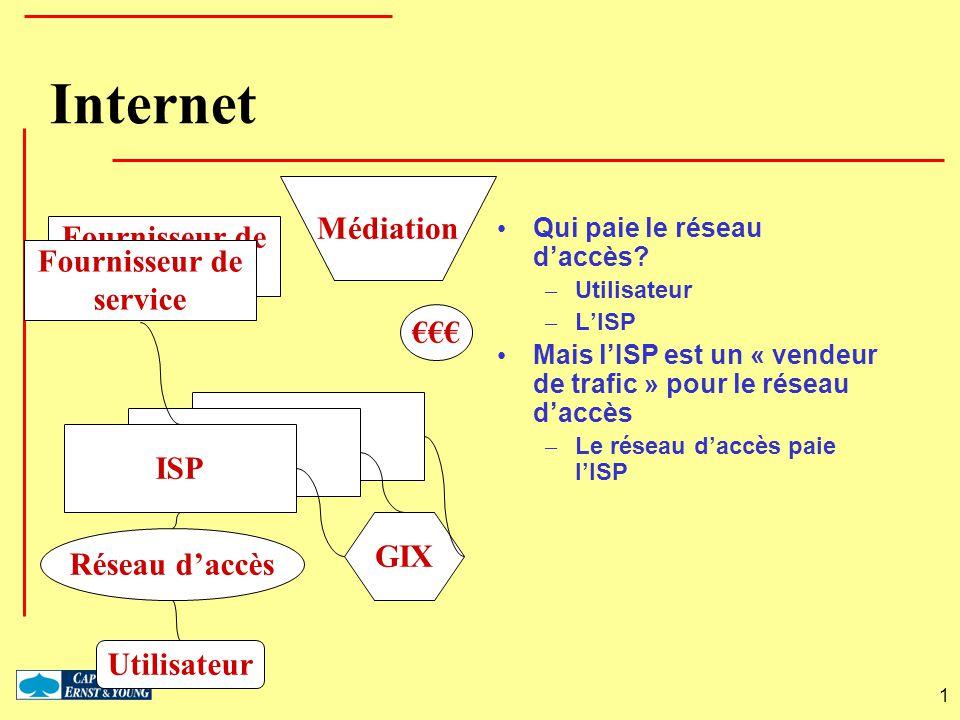 1 Fournisseur de service ISP Internet Qui paie le réseau daccès? – Utilisateur – LISP Mais lISP est un « vendeur de trafic » pour le réseau daccès – L