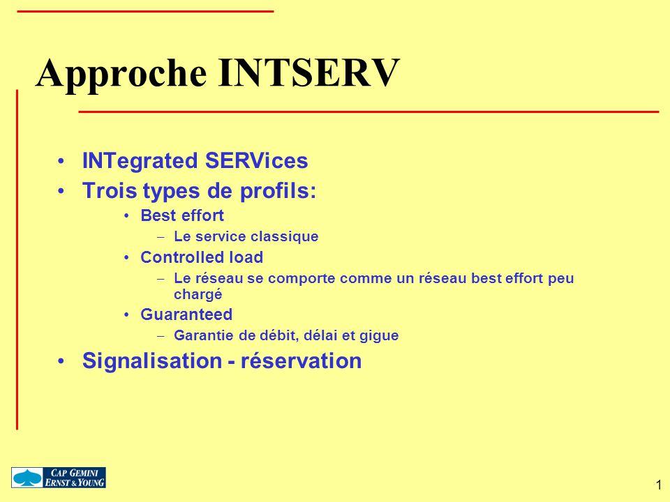 1 Approche INTSERV INTegrated SERVices Trois types de profils: Best effort – Le service classique Controlled load – Le réseau se comporte comme un rés