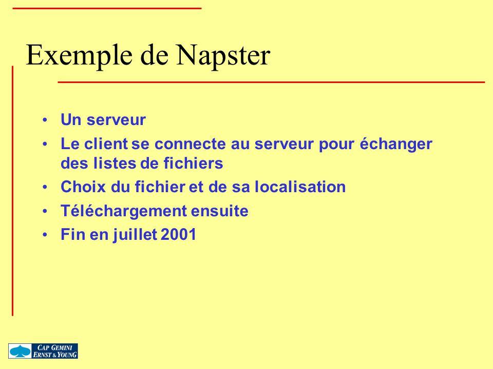 Exemple de Napster Un serveur Le client se connecte au serveur pour échanger des listes de fichiers Choix du fichier et de sa localisation Téléchargem