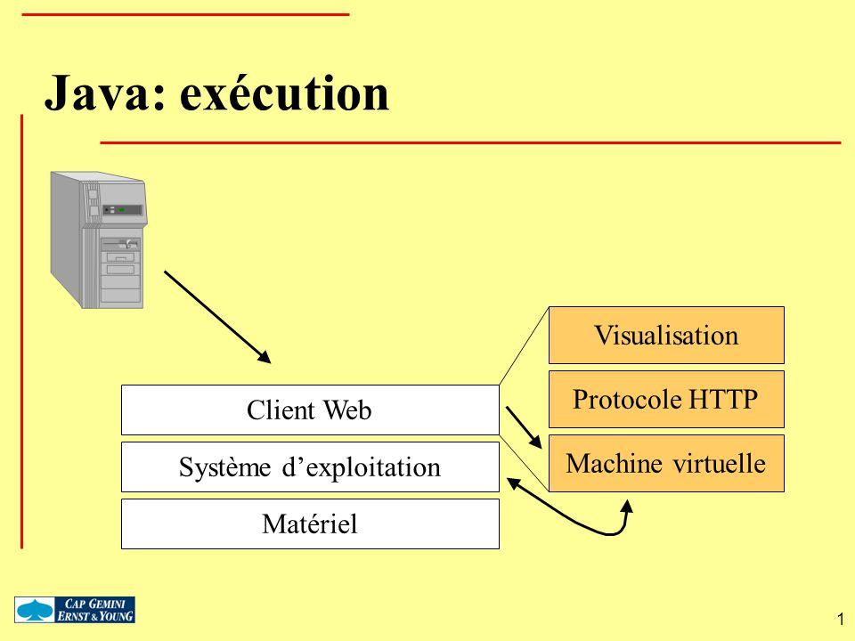 1 Java: exécution MatérielSystème dexploitationClient Web VisualisationProtocole HTTPMachine virtuelle