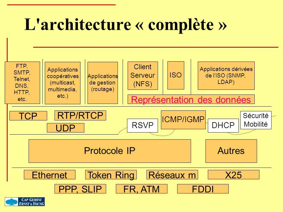 L'architecture « complète » Protocole IP ICMP/IGMP Autres TCP UDP... EthernetToken RingRéseaux mX25 PPP, SLIPFR, ATMFDDI FTP, SMTP, Telnet, DNS, HTTP,