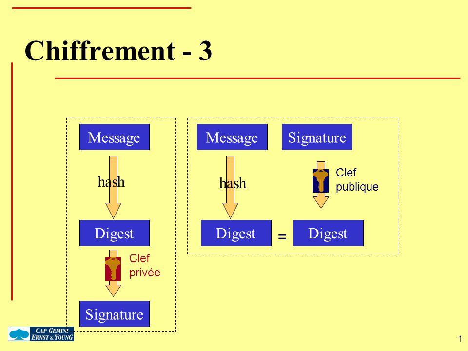 1 Chiffrement - 3 Clef privée Clef publique = hash Message Digest Signature MessageSignature hash Digest
