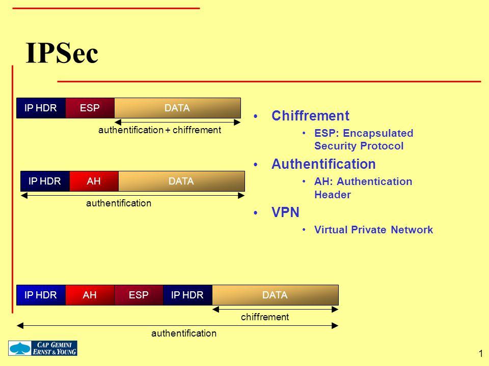 1 IPSec IP HDRESPDATA authentification + chiffrement IP HDRAH authentification IP HDR authentification chiffrement DATA IP HDRESPAH Chiffrement ESP: E