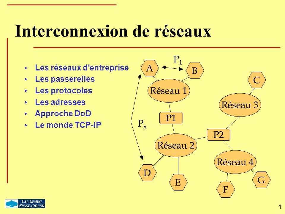 1 Modèle de gestion politique Stockage des règles PDP Prise de décision PEP Mise en œuvre de la décision LDAPCOPS