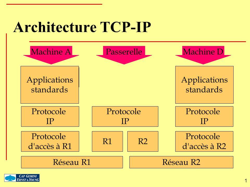Architecture TCP-IP: adressage Adressage hiérarchique – 32 bits – Réseau / Machine Classes d adresses Adresses de groupes Écriture standard – 132.227.61.27 RéseauMachine 32 bits 0 10 110 1110 A B C D